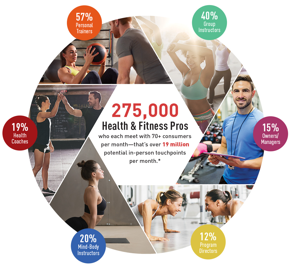 Health and Fitness Pros Chart